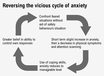 Flow chart illustrating how to reverse the anxiety cycle